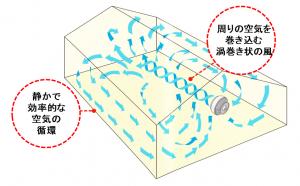 ボルナドファンの風循環イメージ